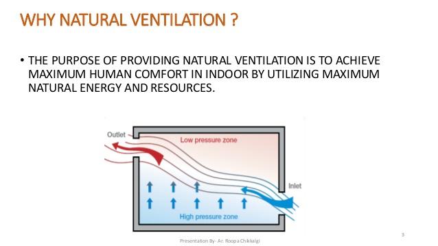 Natural Ventilation Image Neatafan
